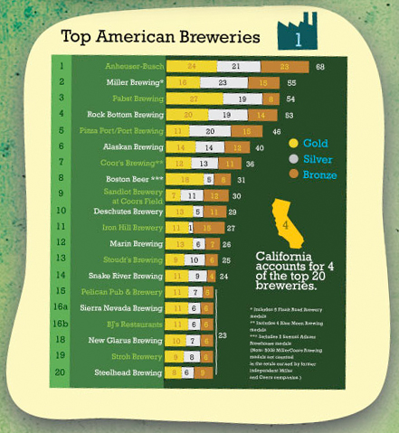 top-amer-breweries-09