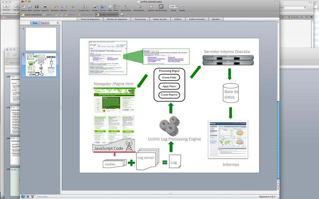 Funcionamiento de Google Urchin Software