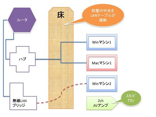 ネットワーク構成図1