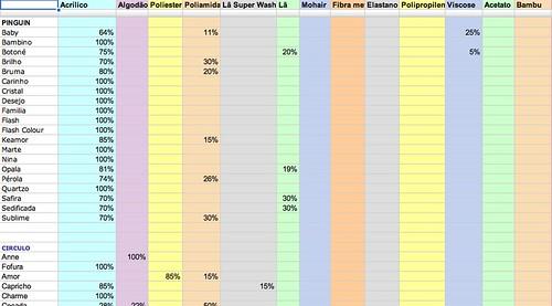 Tabela composição
