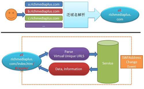 Virtual-Unique-URLs