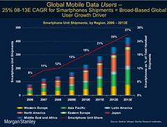 mobileinternetgrowth5