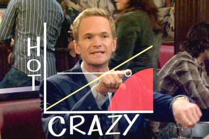 La escala Hot-Crazy