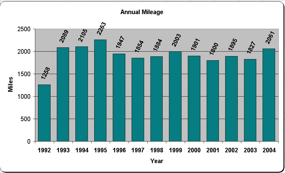 Annual Miles Run