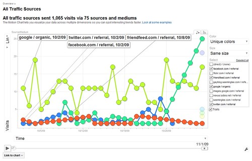 Google Analytics: SML Pro Blog Traffic Sources: Twitter vs Facebook vs FriendFeed vs Google SEO / 2009-11-01 / SML Data by See-ming Lee  SML.