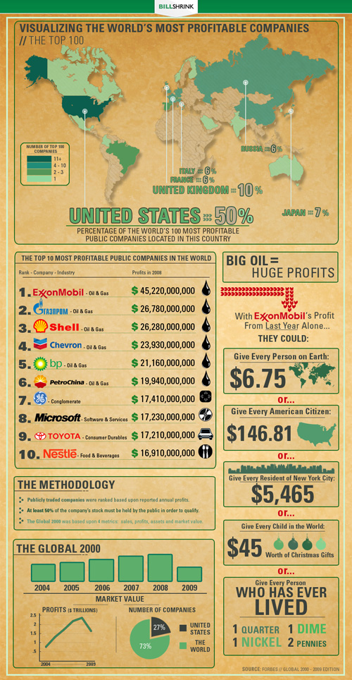 Most Profitable Companies