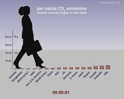 Per-capita carbon dioxide emissions: actual volume of gas in real-time