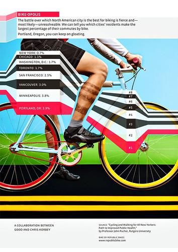 Bike-opolis
