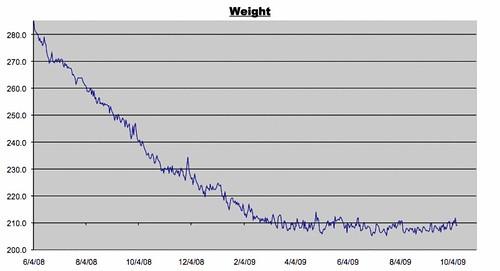 Weight Log 10/9/2009