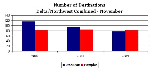 Memphis and Cincinnati Number of Destinations