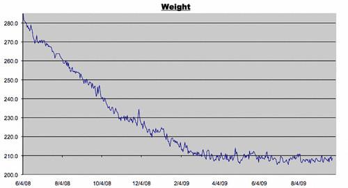 Weight Log for September 25, 2009