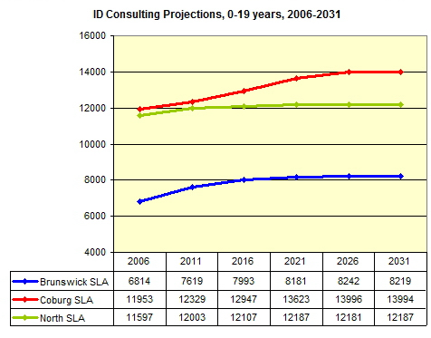 ID consulting Projections, 0-19yrs, 2006 - 2031