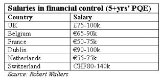 pay in financial control