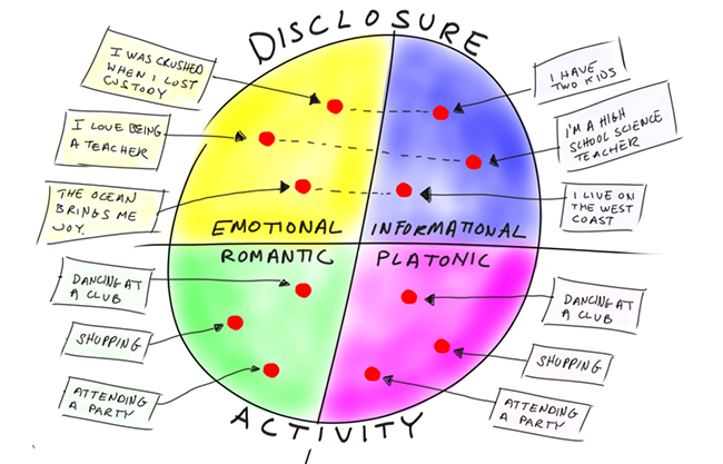 disclosure activity quadrants