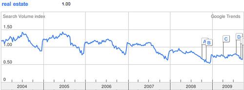 real estate search google trend