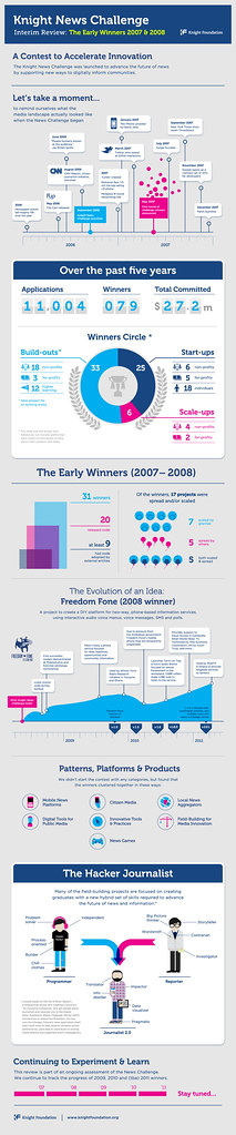 Knight News Challenge Year 1 and 2 Assessment Report - INFOGRAPHIC by Kiss Me I'm Polish.