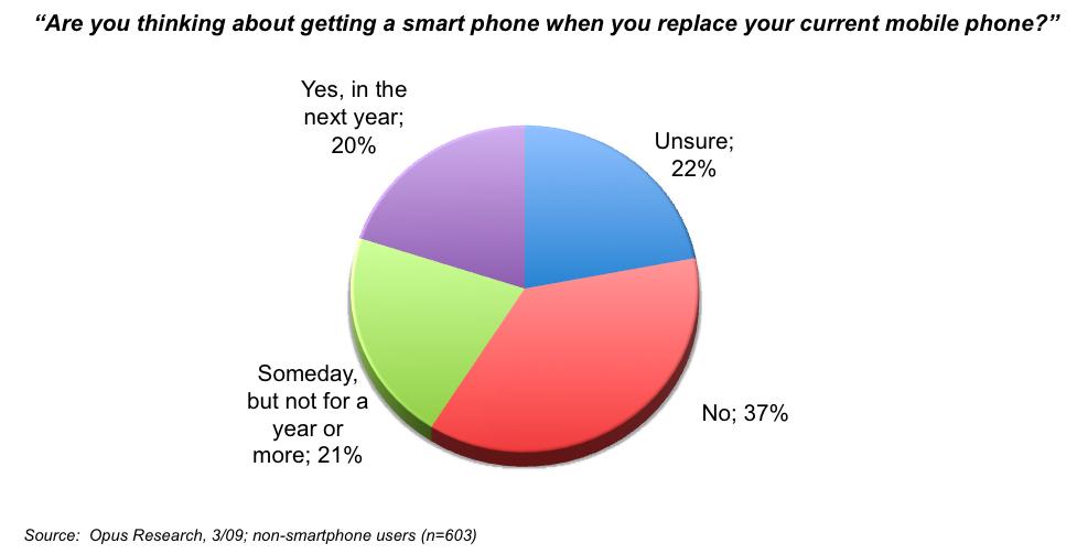 Opus smartphones