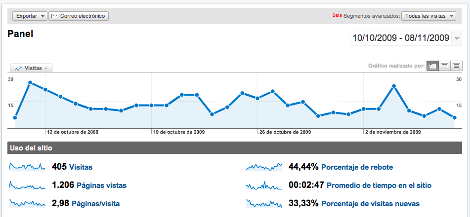 Analytics de www.cttolot.cat