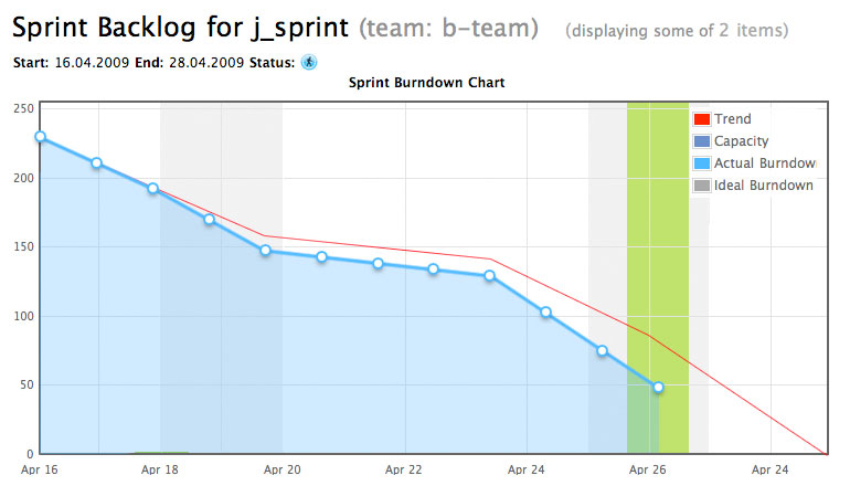 Burn-down Chart