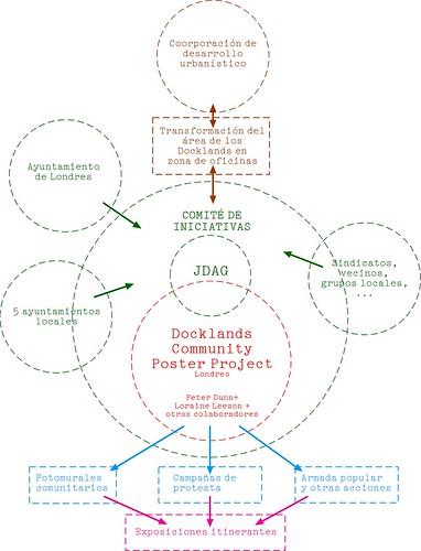 Sociograma DCPP