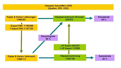 ZPK-Daten über Altpapierkreislauf