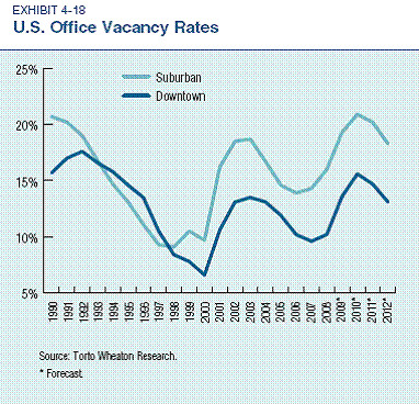 suburban vacancy rates are higher (by: ULI & PriceWaterhouseCoopers)