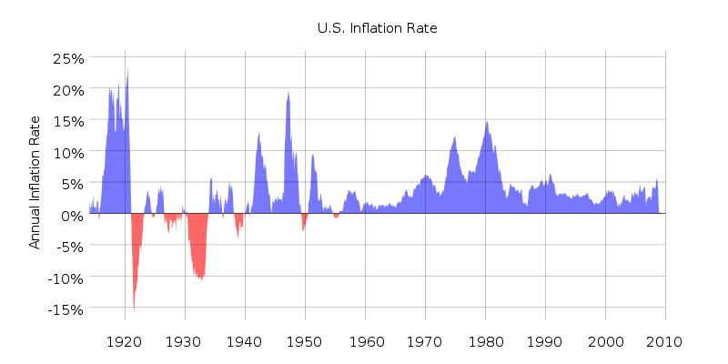 800px-US_Historical_Inflation_svg