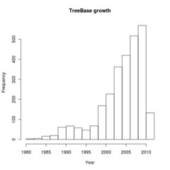 TreeBASE in R: a first tutorial