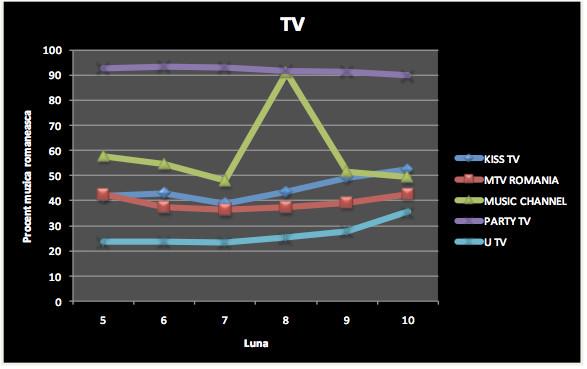 Media Forest: Statistici Tv