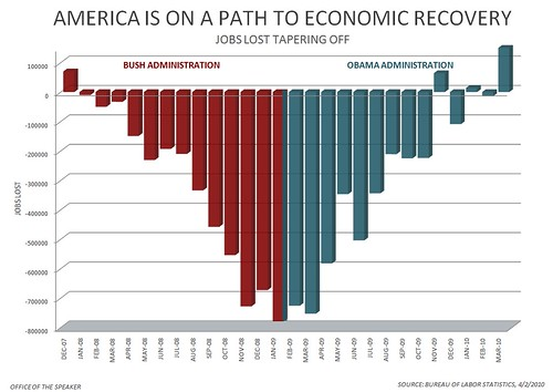 March Jobs Report - America Is On A Path To Economic Recovery