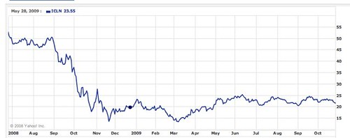 green-investment-chart