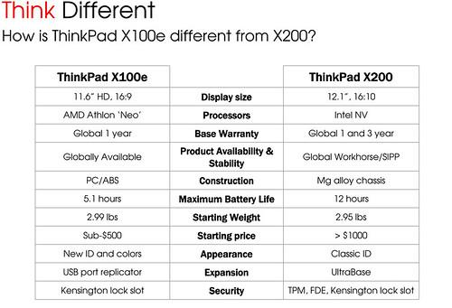 4115102807 d74aa0aa8c Lenovo Thinkpad x100e   Alle Daten und Details