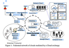 Intercloud: How Will We Scale Across Multiple Clouds?