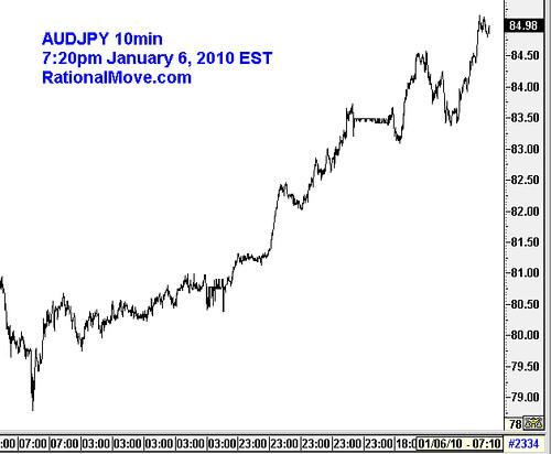 20100106-audjpy-10min