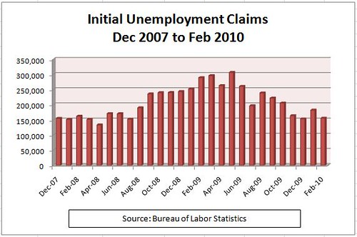 Initial Unemployment claims 12-07 to 2-10