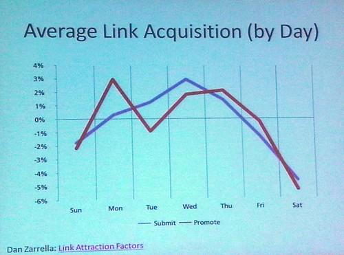 slide in presentation by Muhammad Saleem at SES Chicago 2009