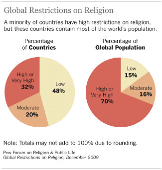 religious homosexual oppression Proponents of religious freedom have firmly established that same-sex marriage  threatens religious freedom in a number of ways in response, some have.