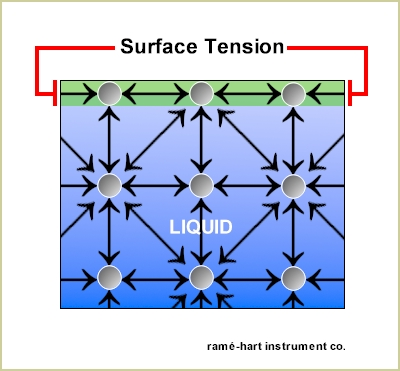 surface_tension2