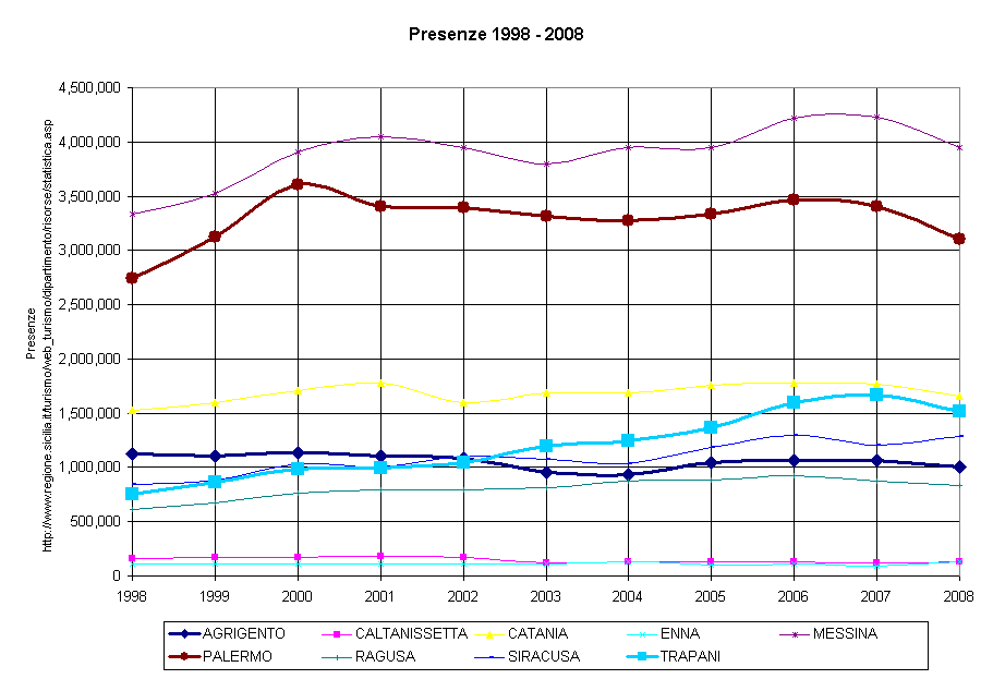 Turismo Sicilia Presenze 1998-2008