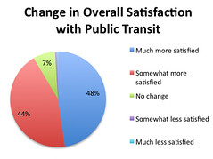 Chart - Change In Satisfaction with Public Transit