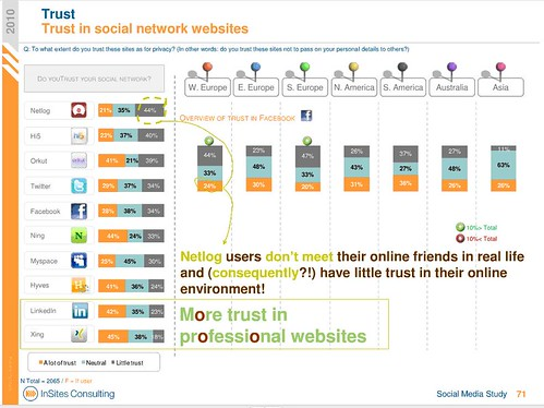 socialnetworks-trust