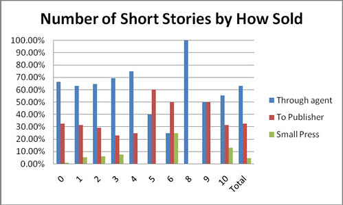graph_numshorts_howsold_whole
