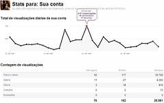 Record =D (Gustavo Bresolin) Tags: flickr stats views coments estatsticas gustavobresolin