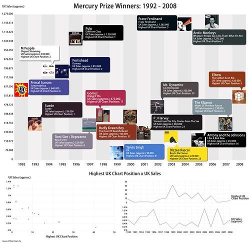 Mercury Prize Winners