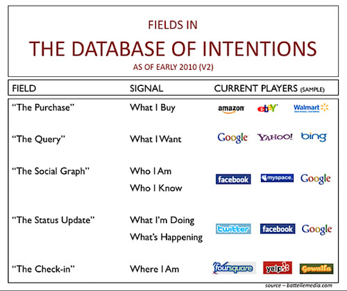 Database of Intentions