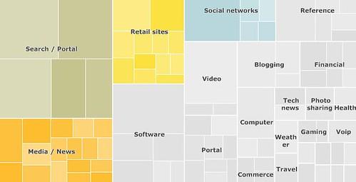 Treemap of the Internet Top 100 Sites