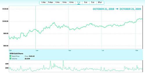 Chart: SPDR Gold Trust