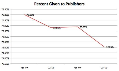Google AdSense Publisher Share