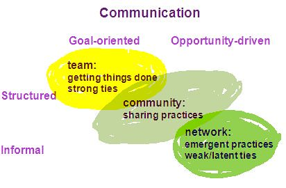 Core communication types for teams, communities and networks