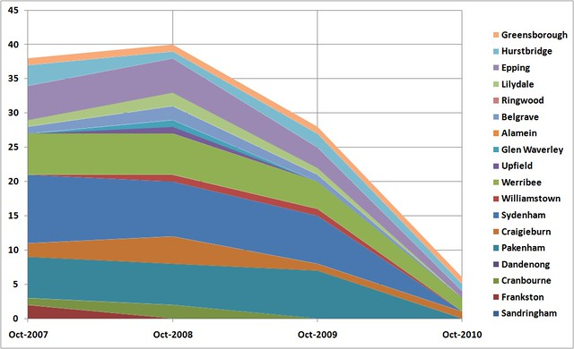 Metro load survey 2007-2010: Breaches at peak times